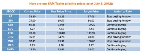 sam-stocks-update-july-2012