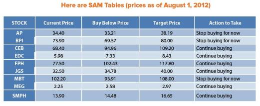 bo-sanchez-sam-stocks-update