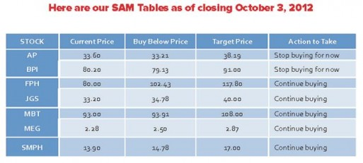 truly-rich-club-stocks-update-october-2012